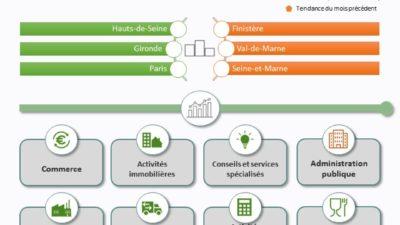 Territoires : quelle conjoncture pour l'emploi et les filières en mars?